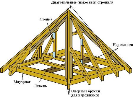 Схема шатровой крыши