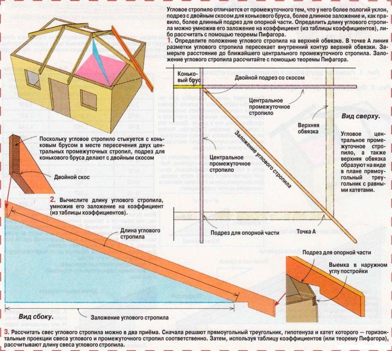 Стропильная система четырехскатной крыши чертежи