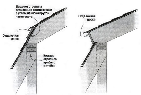 системы ломаной крыши