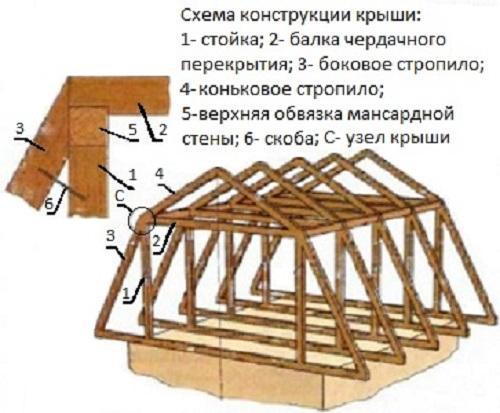 Как построить мансардную крышу дома