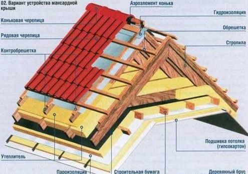 Naprava podstrešne strehe iz lesene hiše