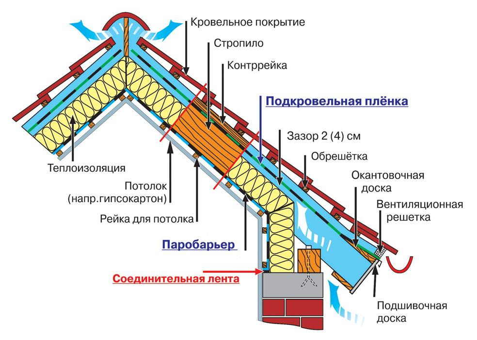 Схема строения кровли