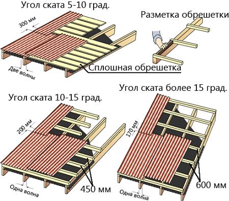 Укладка ондулина на крышах различных углов