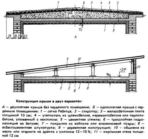 Стропильные системы односкатных крыш