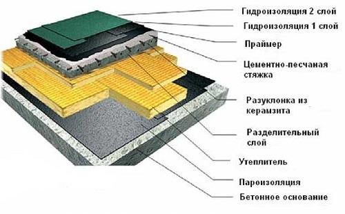 Строение кровли из монолитного бетона