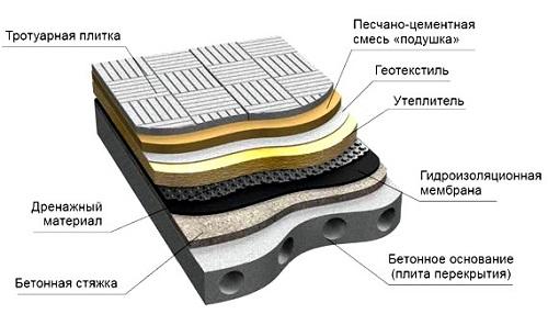 Плоская крыша инверсионного типа