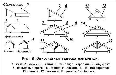 Проекта дома с односкатной крышей