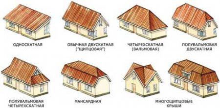 Виды крыш