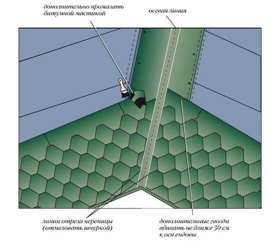 Гидроизоляция дома в спб