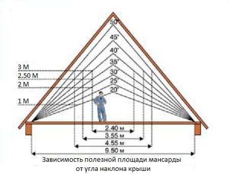 ... крыши мансардного типа – конструкция