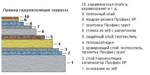 Пример гидроизоляции террасы