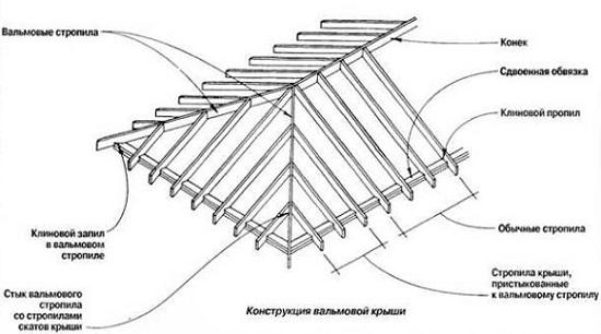 Схема вальмовой крыши