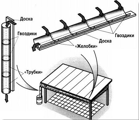 Из чего сделать слив с крыши своими руками из подручных материалов