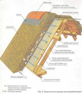 Закрытая конструкция тростниковой кровли