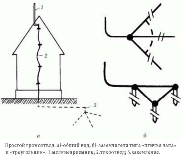 Устройство громоотвода