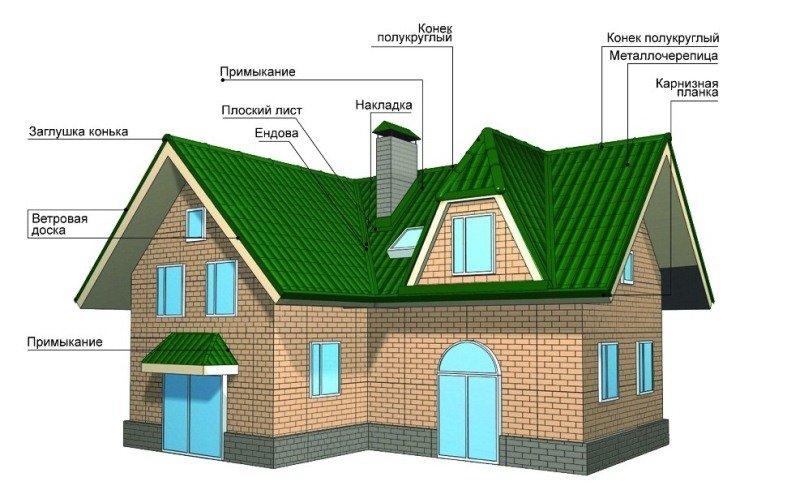 Т-образная крыша своими руками: конструкция, стропильная система и др.