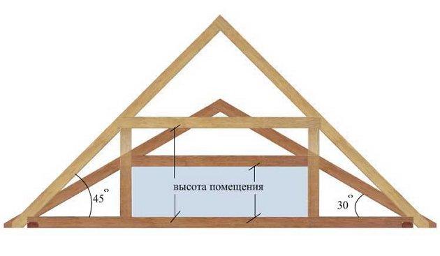 Как построить крышу на дом своими руками