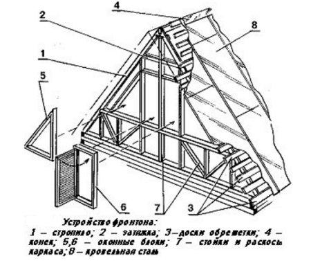 Схема обустройства крыши дома из дерева