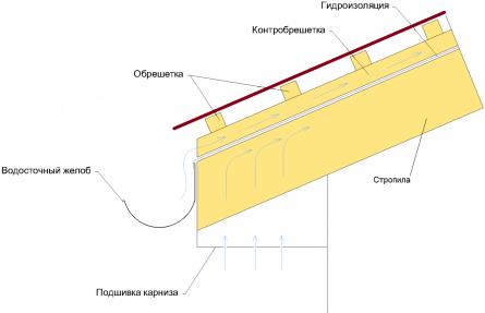 Скат крыши: схема