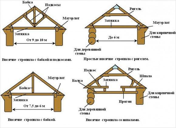 Виды стропильных систем щитовых крыш