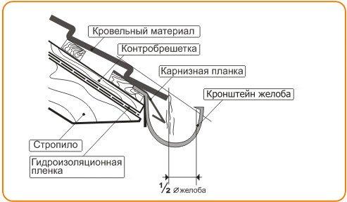 Схема установки жёлоба