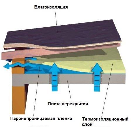 Структура вентилируемой плоской кровли