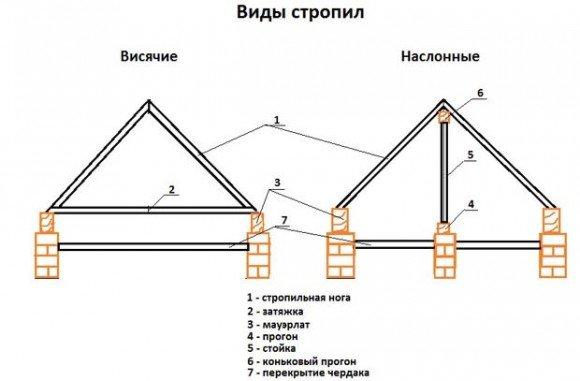 Установка стропил крыши своими руками
