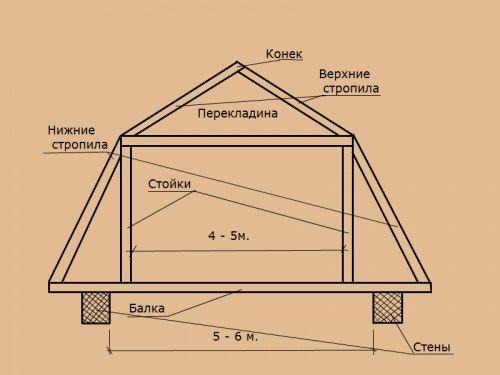 Двухскатная крыша с мансардой своими руками пошагово
