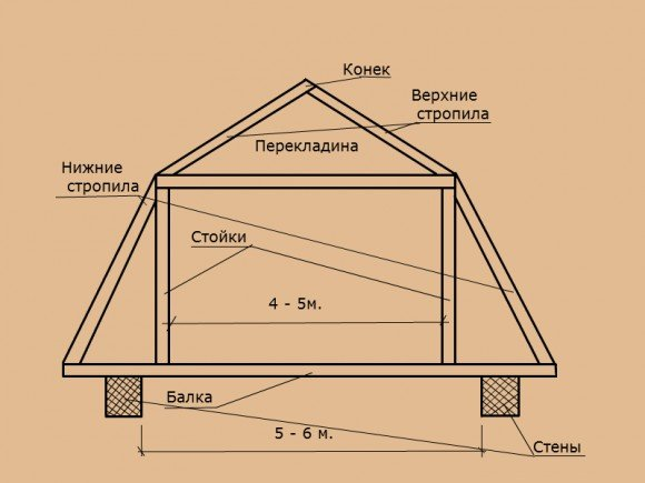Схема ломаной двухскатной крыши