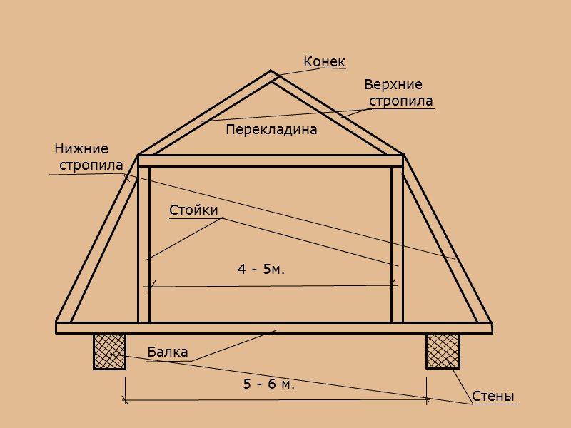 Схема ломаной двухскатной