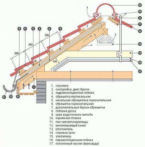 Монтаж металлочерепицы своими руками инструкция фото