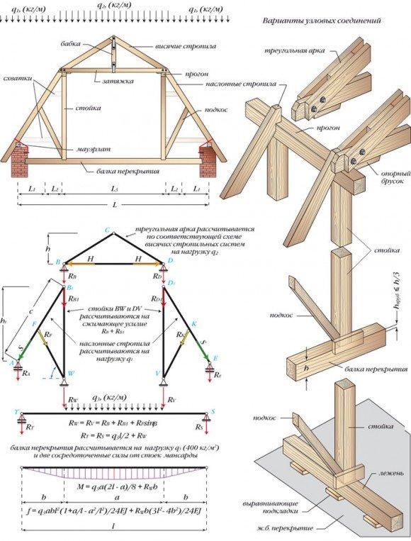 Расчёт стропильной системы ломаной двухскатной крыши