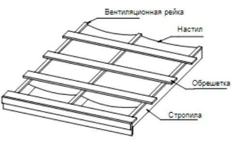 Обрешётка под металлочерепицу