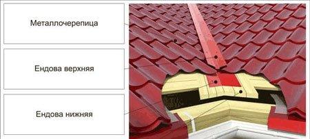 Схема крыши в месте укладки ендовы