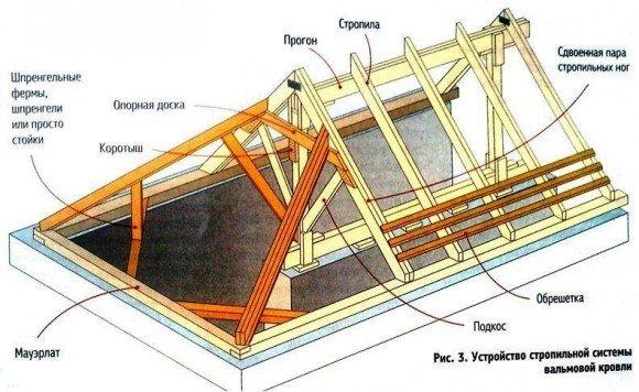Устройство стропильной системы трёхскатной крыши