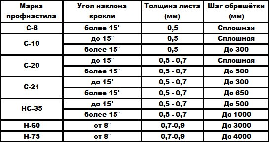 Таблица расчёта количества бруса для обрешётки кровли