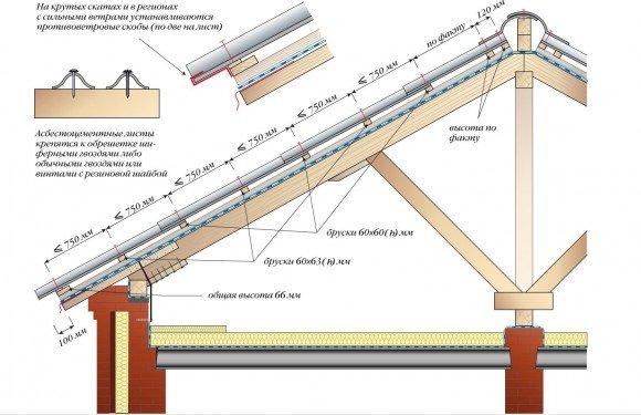 Схема-инструкцияпо укладке обрешётки
