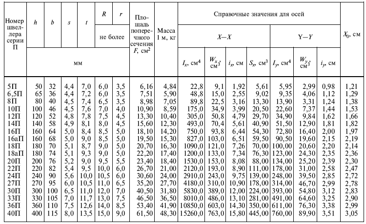Швеллер размеры, таблица швеллеров.