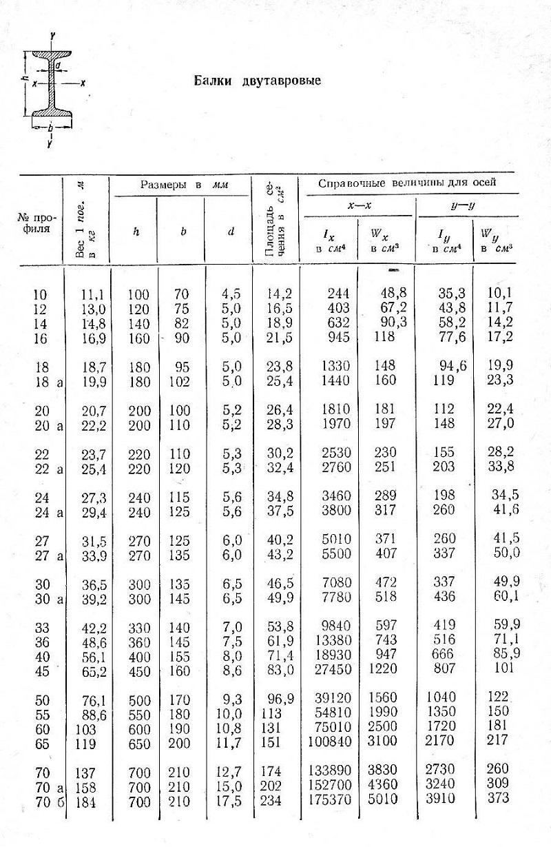 Гост 8239-89 узнать цену по тел. (495) 638-07-16 расчет веса.