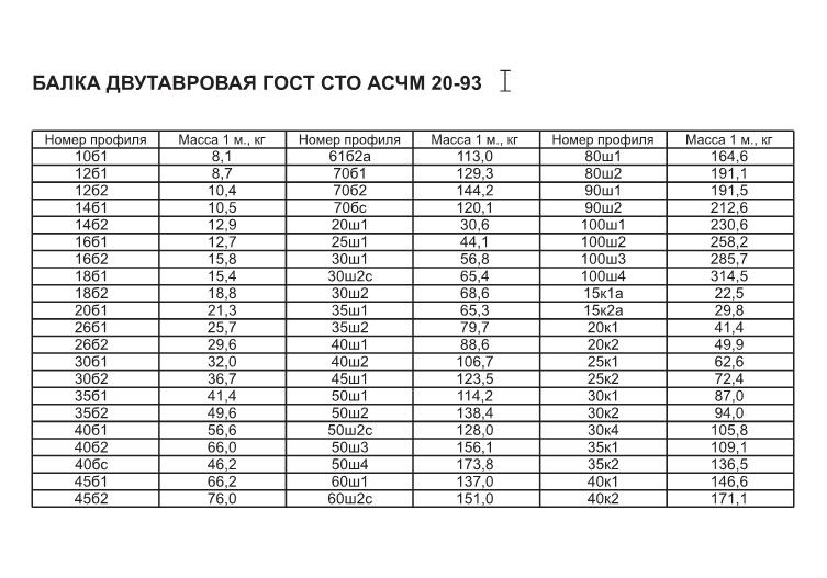 Балка двутавровая 31б1а гост 8239-89: продажа, цена в.