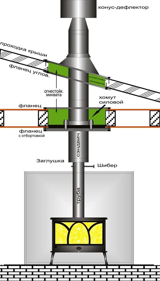 Инструкция по монтажу сэндвич дымоход экспострой дымоход