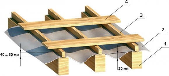 гидроизоляция крыши - контробрешетка