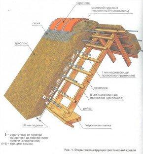 Открытая конструкция тростниковой кровли