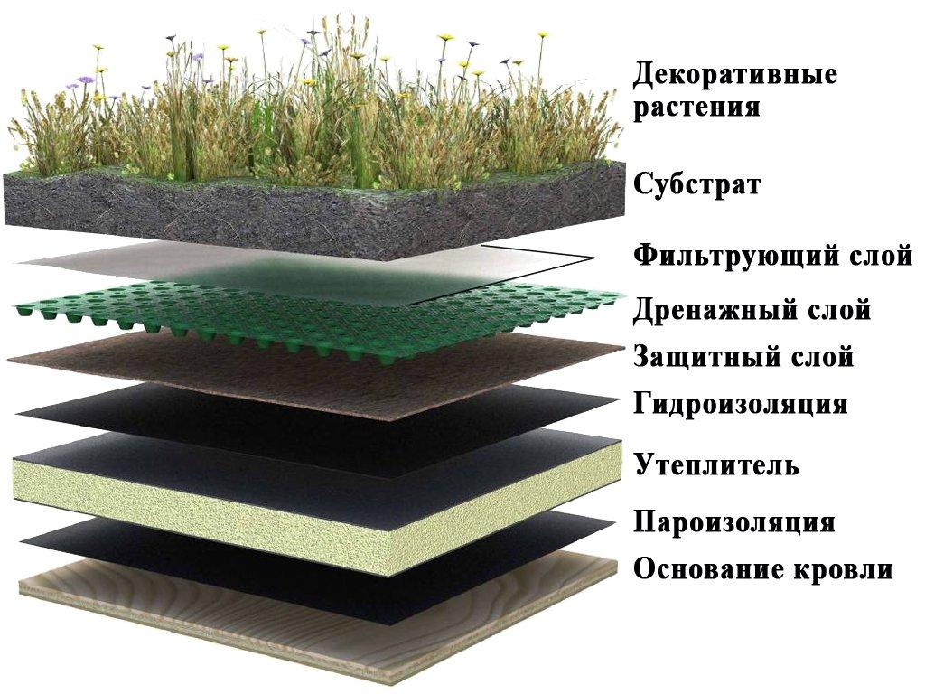 Чего под металлочерепицу класть гидроизоляцию для