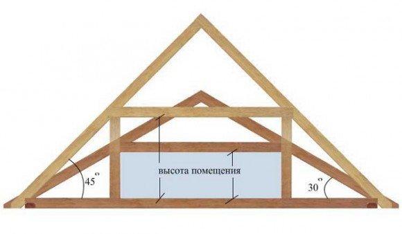 Высота и форма фронтона: схема