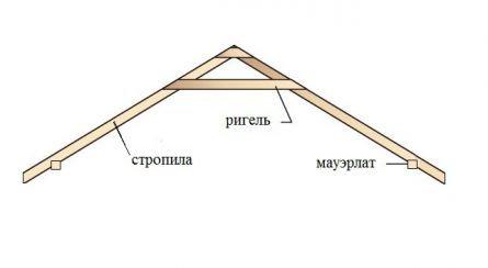 Элементы крыши каркасного дома