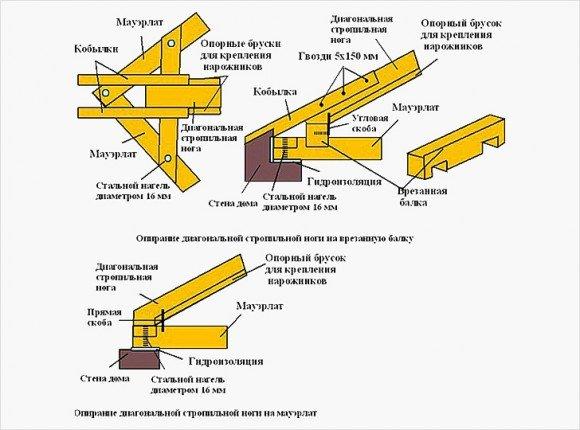 Опирание диагональной стропильной ноги на мауэрлат