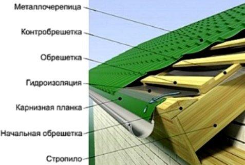 Послойное расположение элементов крыши