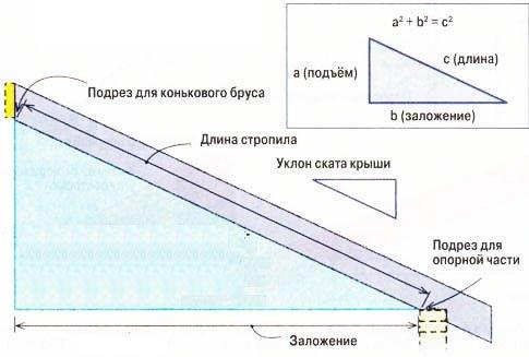 Расчёт длины и сечения стропильных ног