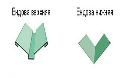 Ендова верхняя и нижняя